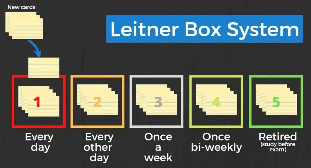 leitner box system