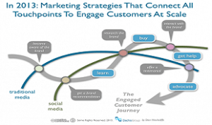 cross the_socially_engaged_customer_journey-620x485