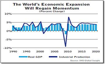 global ihs_2014_economic_expansion_chart