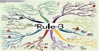 Rule of Three, Power of Three: It Worked for Thomas Jefferson, Steve Jobs, Julius Caesar, Many Other Gifted Leaders... Try It.
