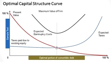structure Optimal-Capital-Structure-Curve