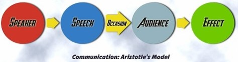 speech aristotle-communication