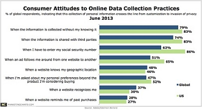 stlk Adobe-Consumer-Attitudes-Online-Data-Collection-Privacy-June2013