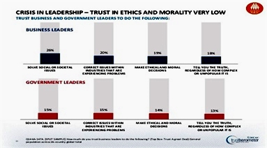 truth global-deck-2013-edelman-trust-barometer-30-638