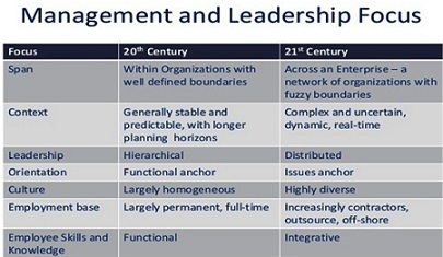manage managing-in-the-21st-century-31-638