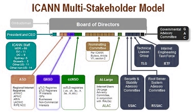 govern icann_multi_stakeholder_model