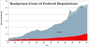 regulations 2015-Regulators-Budget-Figure-1-Budgetary-Costs-of-Federal-Regulation