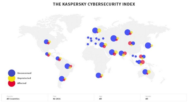 The Kaspersky Cybersecurity Index (All Countries, H2 2016, All, All)