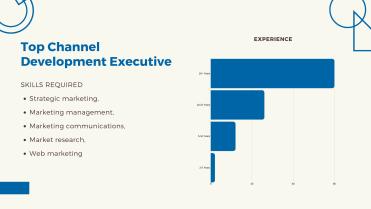 Top Marketing Jobs