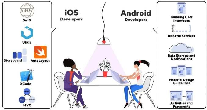 iOS developer vs Android Developer