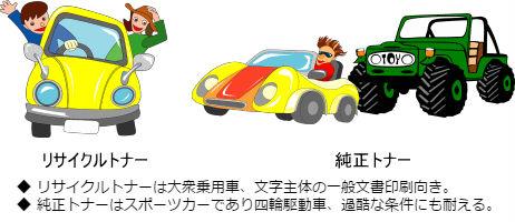 ◆ リサイクルトナーは大衆乗用車、文字主体の一般文書印刷向き。 ◆ 純正トナーはスポーツカーであり四輪駆動車、過酷な条件にも耐える。
