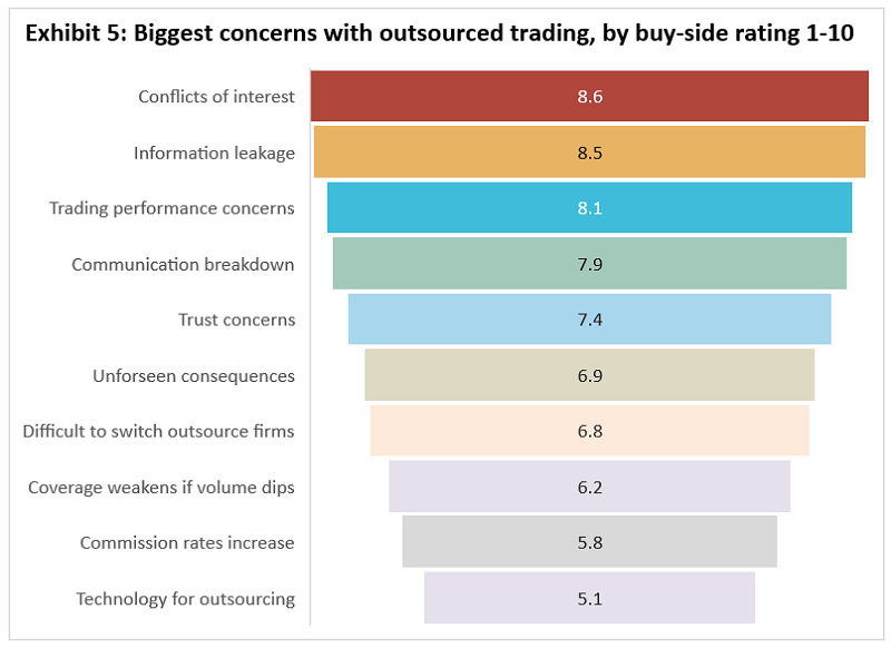 Inside Outsourced Trading: The Buy-Side Perspective