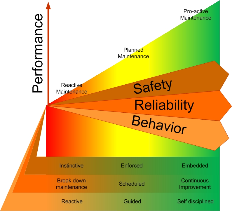 Reliability or safety first? (2/2)