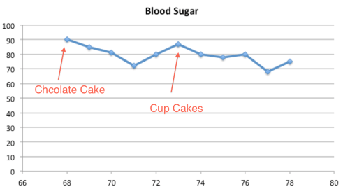Blood Sugar 69
