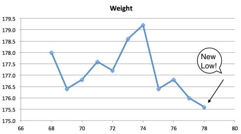 Weight 69
