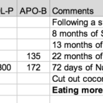 The Effect of a Ketogenic Diet on Cholesterol Part 4