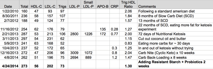 CBL RS Cholesterol