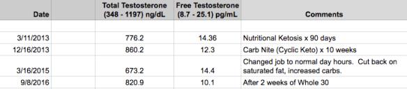 testosterone-september-2016-3
