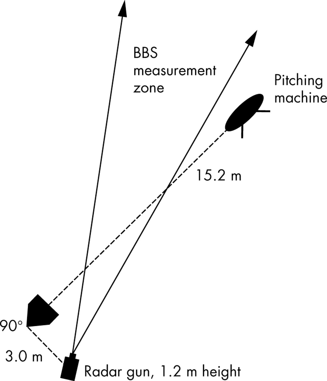 A Controlled Study On Batted Ball Speed And Available