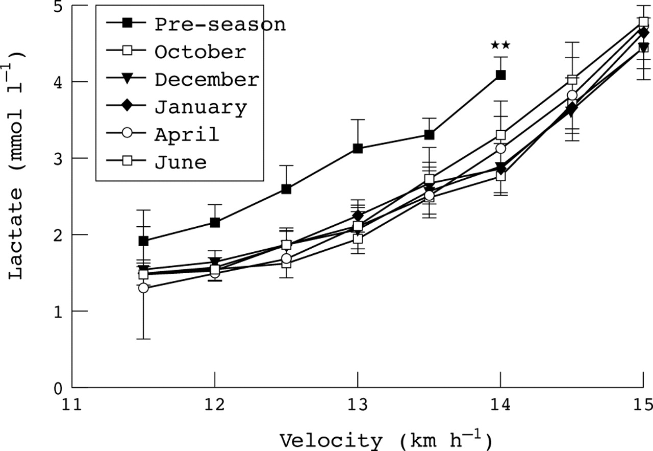 Lactate Threshold Responses To A Season Of Professional
