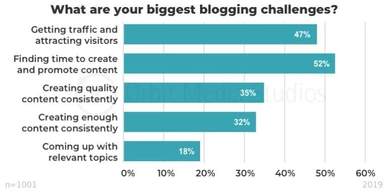 blogging years