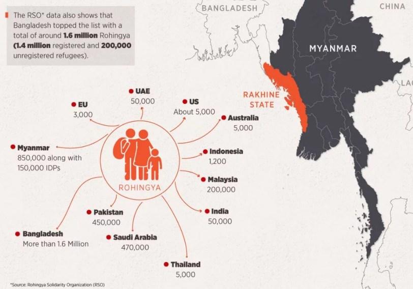 Rohingya Refugee Countries