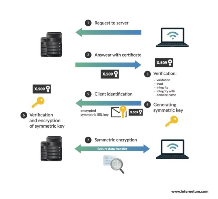 SSL Blog Security Website Server