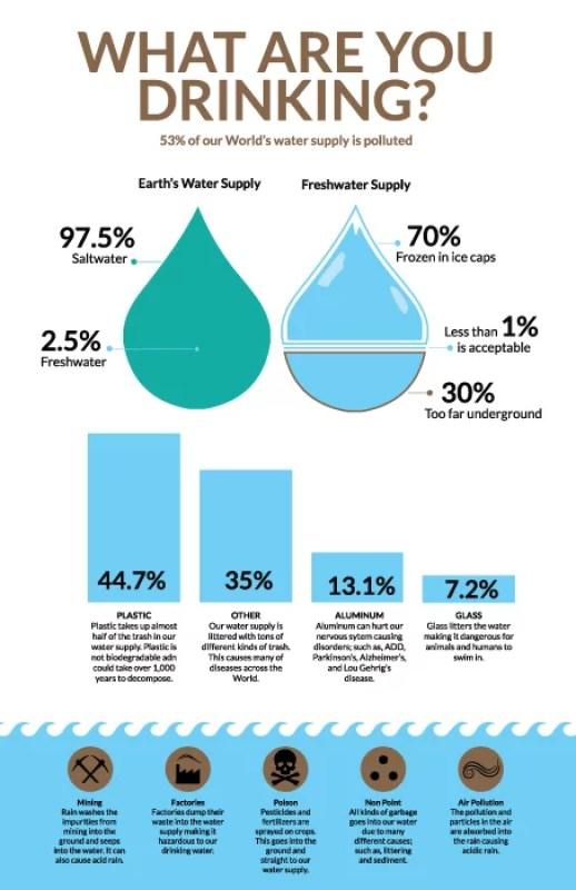water disruption drinking