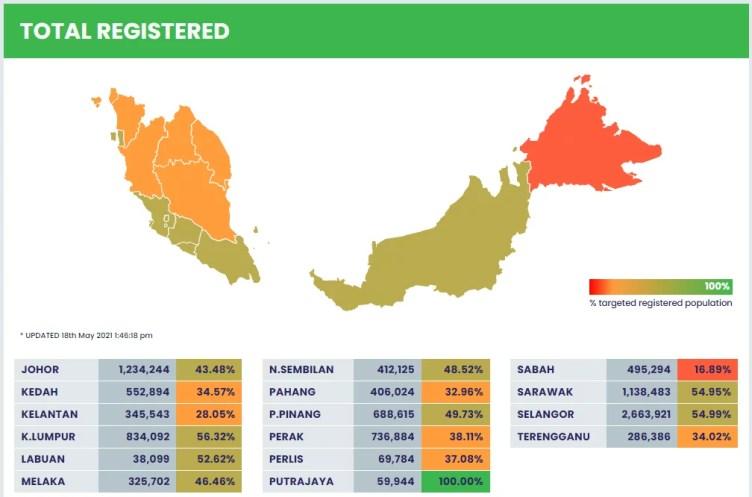 COVID19 vaccine vaccination Malaysia Health Selangor Statistics