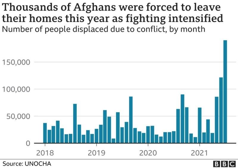 Taliban Afghan Displaced Chart Kabul