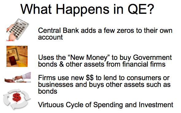 Image result for where does QE money come from