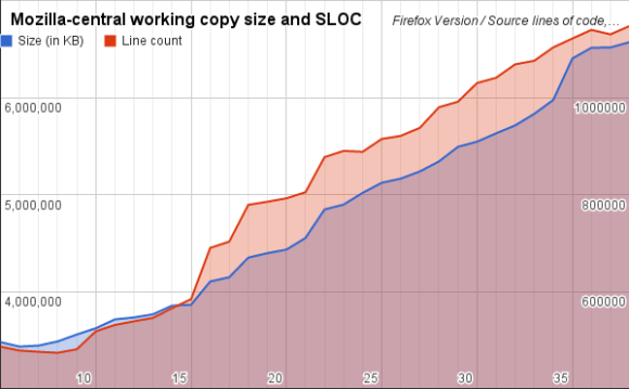 Source lines of code and repo size