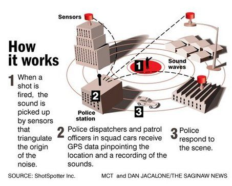 ShotSpotter, NYPD, Brooklyn NYPD, gun violence, Crown Heights