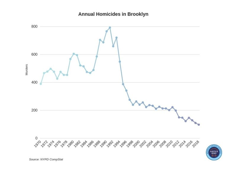 East New York and East Flatbush are among the Brooklyn neighborhoods that saw the most signification drops in homicide rates