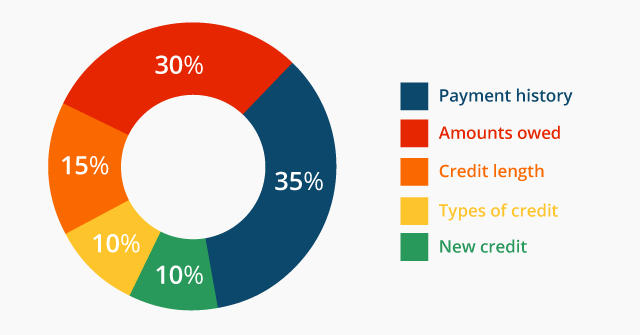 credit checks, credit scores, loans, what you should know