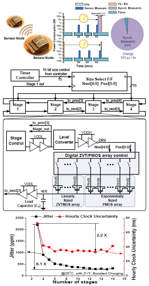 Ultra-Low Power Timer for Millimeter-Scale Sensors