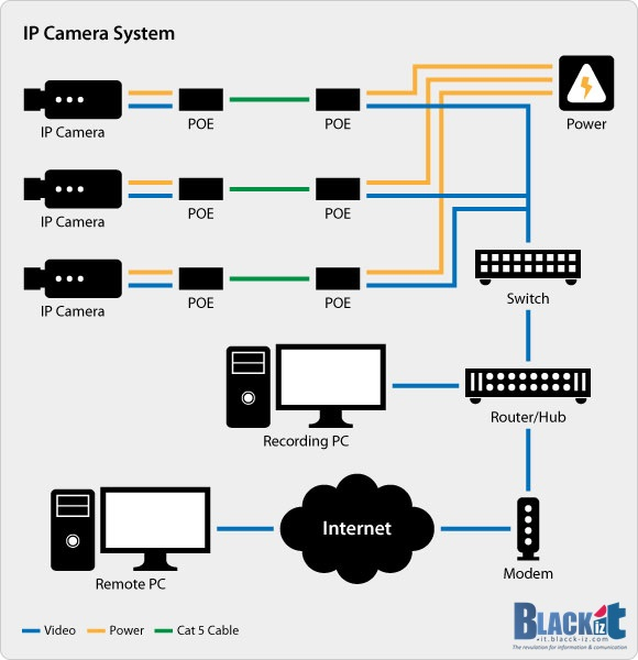 Security Camera Setup 11 cat 5 wiring diagram poe dolgular com poe wiring diagram at reclaimingppi.co