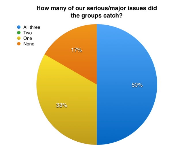 50% of our groups caught all three major or serious issues, but 33% only caught one and 17% didn't catch any.