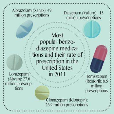 prescription rate