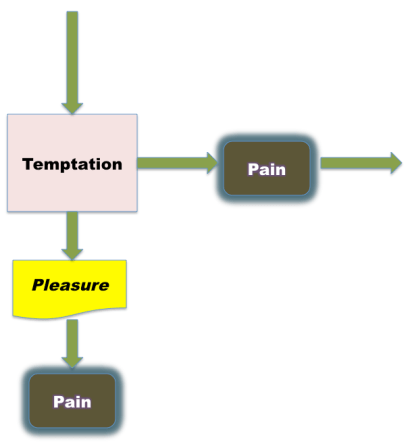 Temptation and Pain