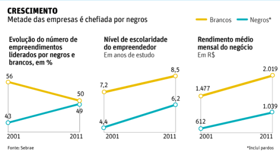 Growth: Half of (small) businesses headed by blacks (Whites (in yellow) - blacks (in blue),  Evolution of number of businesses leads by blacks and whites in %,  Level of schooling of entrepreneur in years of education,  Average monthly income of business