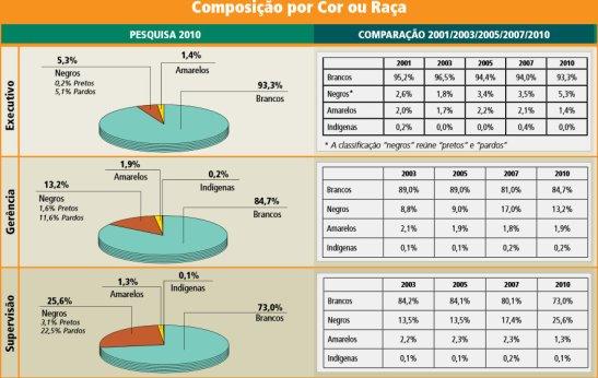Composition by Color or Race (2001-2010) Brancos (whites), Negros (blacks = pretos + pardos), Amarelos (Asians), Indigenas (Indians) Graph 1: Executives  Graph 2: Management Graph 3: Supervision.  Source: Perfil Social, Racial e de Gênero das 500 Maiores Empresas do Brasil e Suas Ações Afirmativas – Pesquisa 2010
