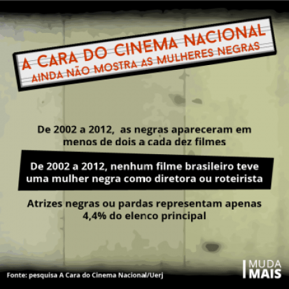 The Face of National Cinema Still doesn't show black women From 2002-2012, black women appeared in less than 2 of each 10 films From 2002-2012, no Brazilian film had a black woman as director or screenwriter Black or brown actresses represented only 4.4% of the main cast