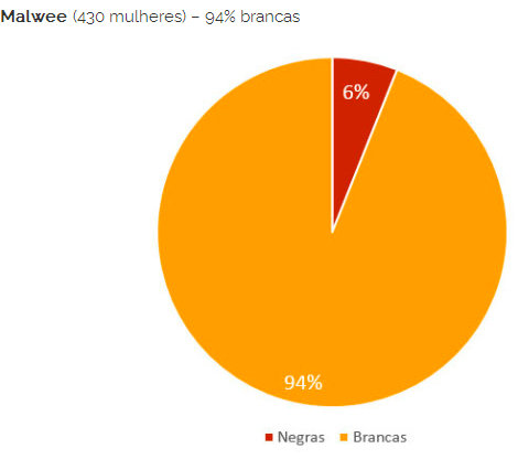 Marisa (343 women) 94% white women Black women (red) White women (yellow)