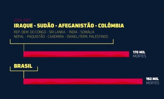 Entre 2004-2007, 192 mil brasileiros foram mortos, 170 mil espalhados em países como Iraque, Sudão, Afeganistão
