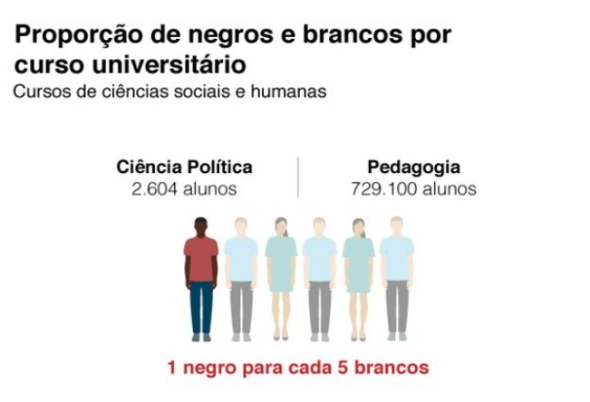 President Bolsonaro budget cuts may further whiten federal universities