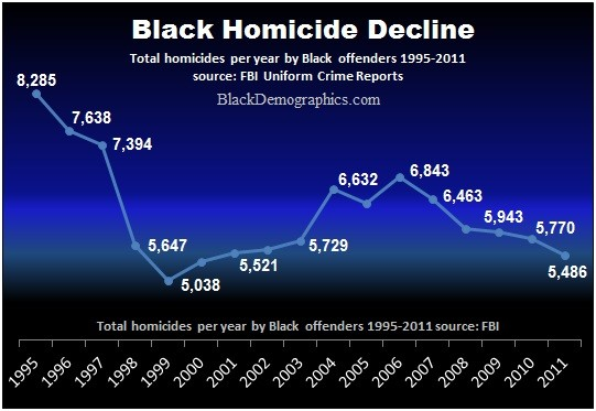 Image result for black on black homicides