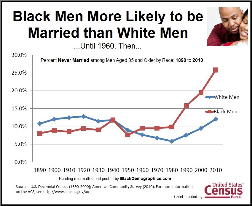 https://i1.wp.com/blackdemographics.com/wp-content/uploads/2013/01/Black-Men-Historical-Marriage-1890-to-2010.jpg
