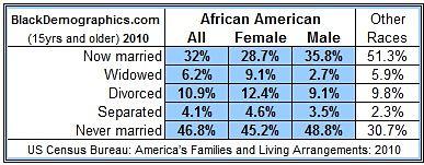 https://i1.wp.com/blackdemographics.com/wp-content/uploads/2013/01/Marriage_Chart_2010_opt.jpg