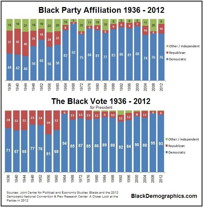 https://i1.wp.com/blackdemographics.com/wp-content/uploads/2013/02/Black-Party-Affiliation-and-Vote-Patterns.jpg
